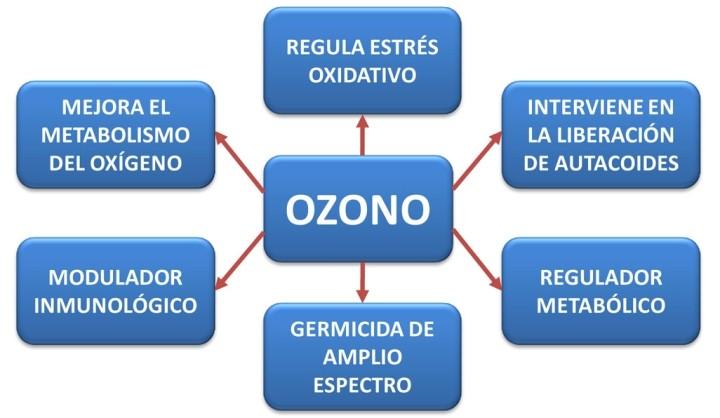 Traumatología-Artroscopia-Ozonoterapia en Margarita: Dr. Martín Garleano